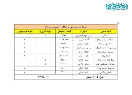 لیست خرید سیسمونی بر اساس قیمت (2)