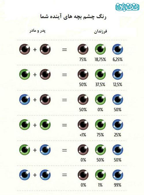 رنگ چشم بچه های آینده شما!