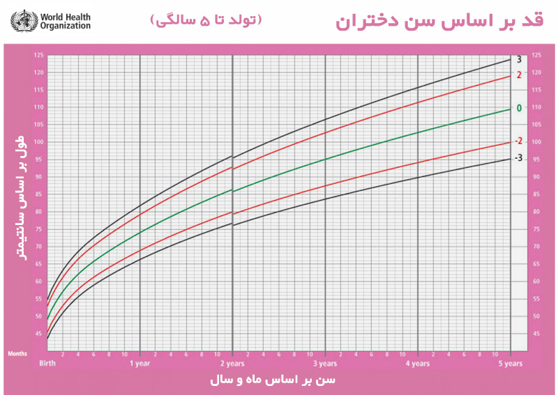 افزایش قد زنان