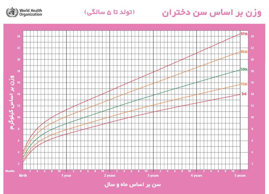وزنگیری در دختران