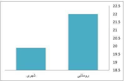 دلایل بالا رفتن نرخ ناباروری در ایران