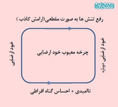 خودارضایی بانوان چگونه است؟ (1)