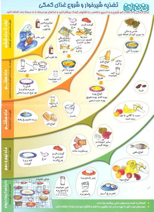 غذای کمکی برای کودکان، از کی شروع کنیم؟