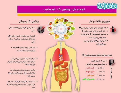 بهترین زمان مصرف قرص ویتامین دی